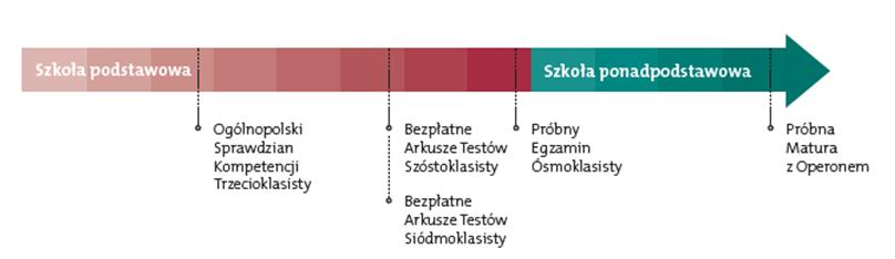 wykres egzaminy probne z operonem