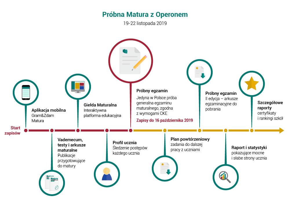 infografika matura