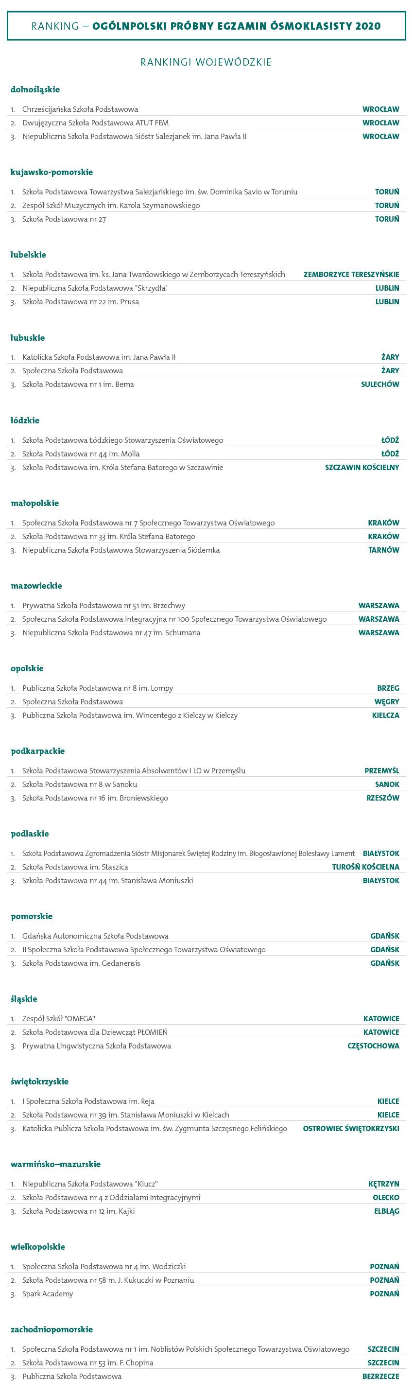ranking wojewodzki najlepszych szkol egzamin osmoklasisty 2020